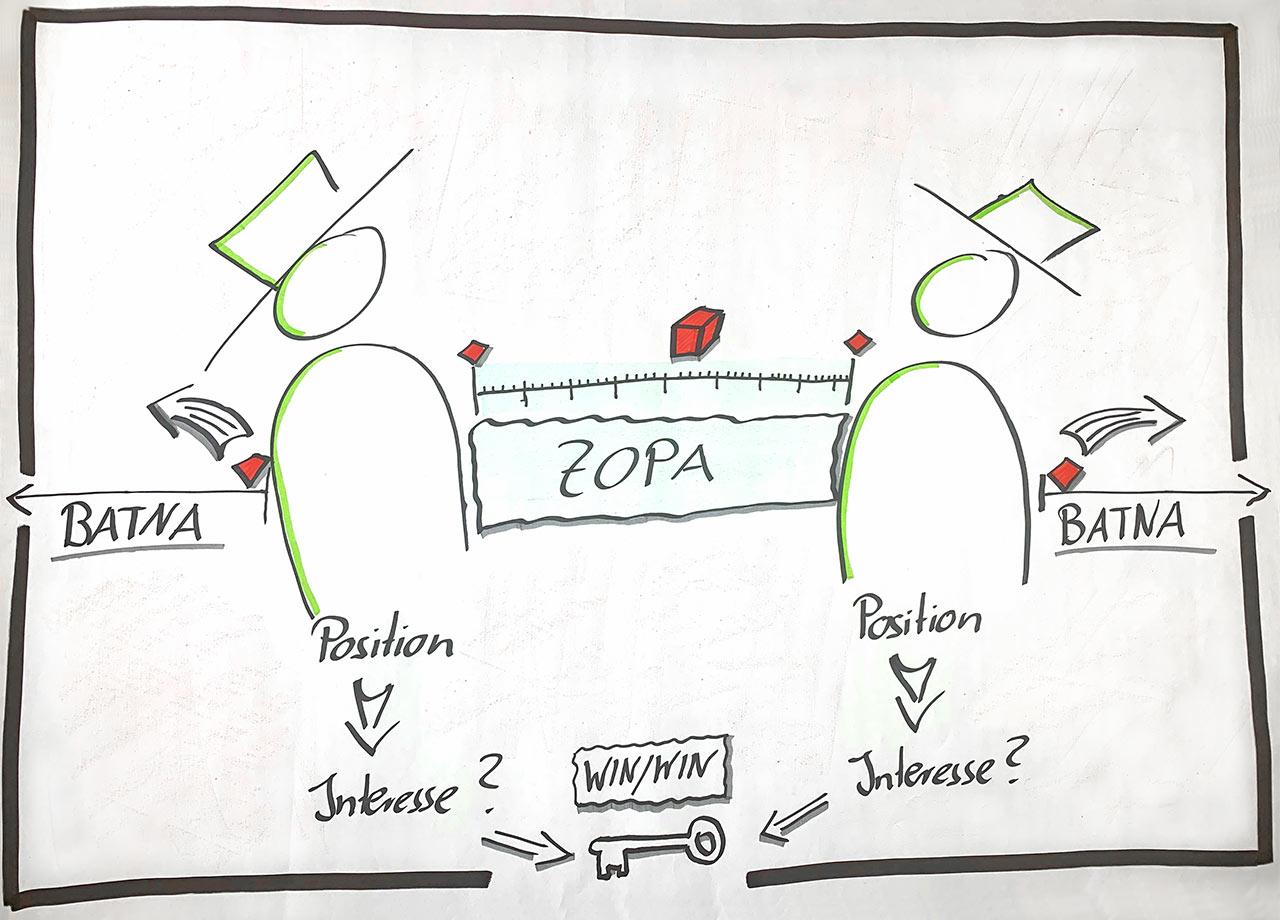 Verhandeln im Projekt- und Verkaufsumfeld - BATNA - WATNA - ZOPA