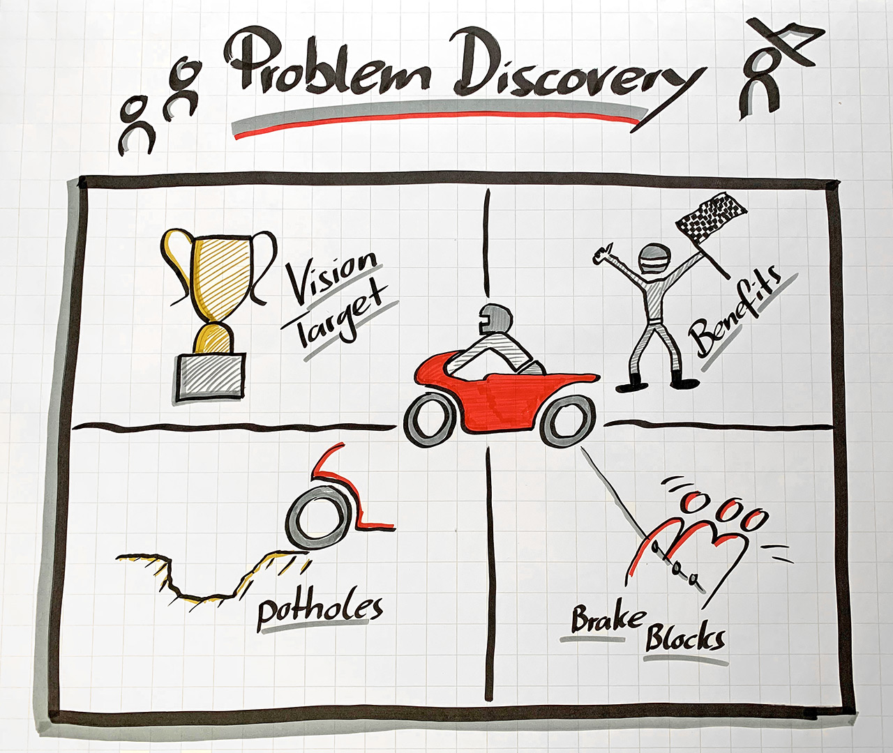 Problem Discovery